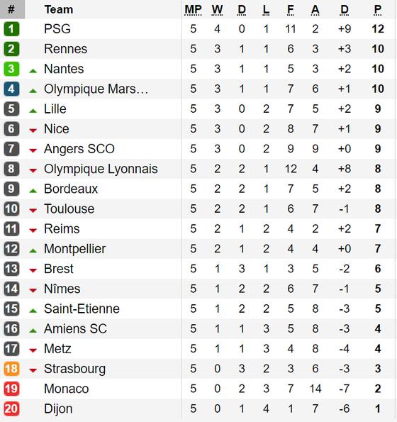 Kết quả, bảng xếp hạng La Liga, Serie A, Bundesliga và Ligue 1 ảnh 4