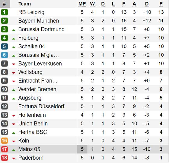 Kết quả, bảng xếp hạng La Liga, Serie A, Bundesliga, Ligue 1 (ngày 23-9) ảnh 3