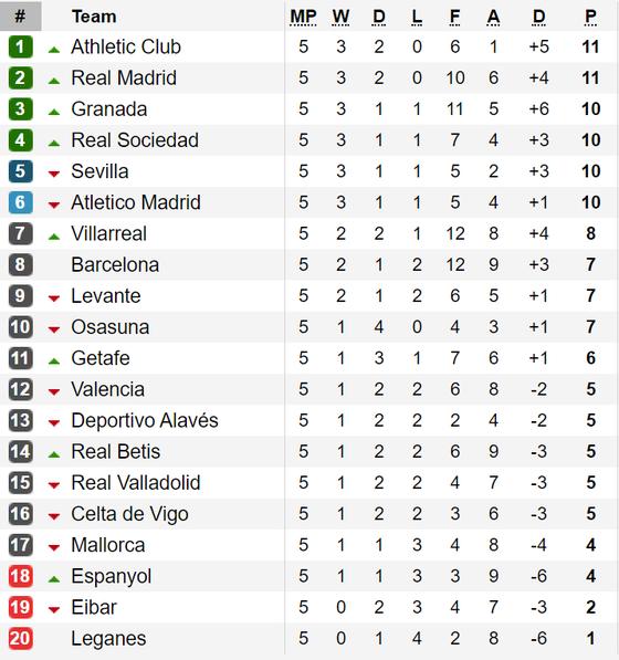 Kết quả, bảng xếp hạng La Liga, Serie A, Bundesliga, Ligue 1 (ngày 23-9) ảnh 1