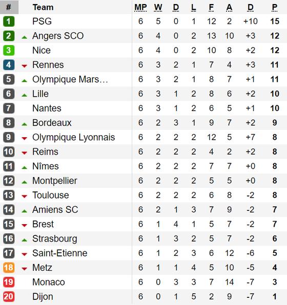 Kết quả, bảng xếp hạng La Liga, Serie A, Bundesliga, Ligue 1 (ngày 23-9) ảnh 4
