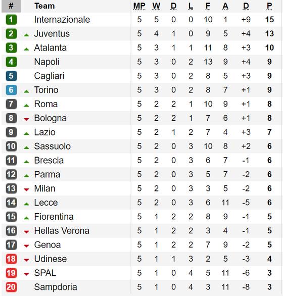 Kết quả, bảng xếp hạng vòng 5-Serie A 2019-2020: AC Milan gục ngã trước Torino ảnh 1