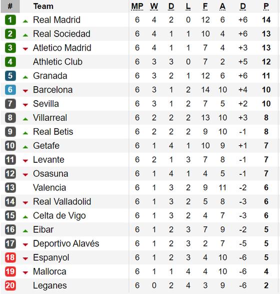 Kết quả, bảng xếp hạng vòng 6 - La Liga 2019-2020:  Real Madrid vươn lên ngôi đầu ảnh 1