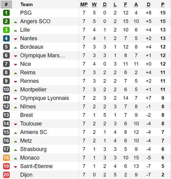 Kết quả, bảng xếp hạng vòng 7 - Ligue 1 2019-2020: Thua trận, Paris Saint-Germain vẫn dẫn đầu ảnh 1