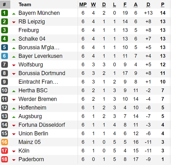 Kết quả, bảng xếp hạng các giải La Liga, Serie A, Bundesliga và Ligue 1 (ngày 30-9) ảnh 3