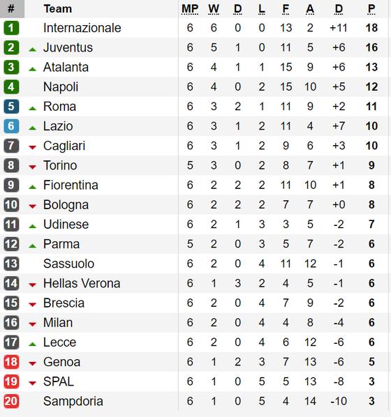 Kết quả, bảng xếp hạng các giải La Liga, Serie A, Bundesliga và Ligue 1 (ngày 30-9) ảnh 2
