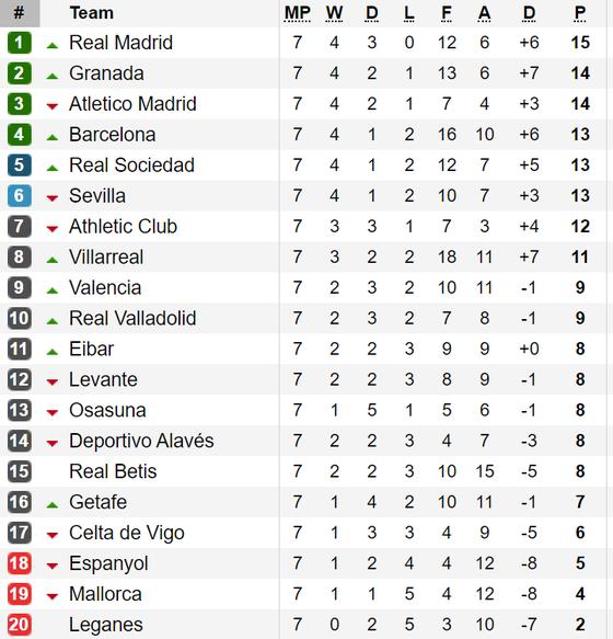 Kết quả, bảng xếp hạng các giải La Liga, Serie A, Bundesliga và Ligue 1 (ngày 30-9) ảnh 1