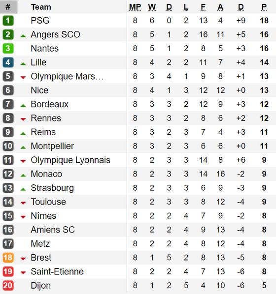Kết quả, bảng xếp hạng các giải La Liga, Serie A, Bundesliga và Ligue 1 (ngày 30-9) ảnh 4