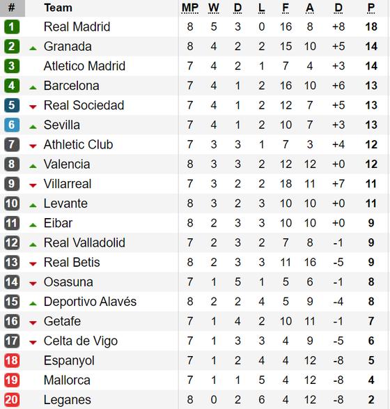 Kết quả, bảng xếp hạng vòng 8 - La Liga: Real Madrid giữ vững ngôi đầu ảnh 1