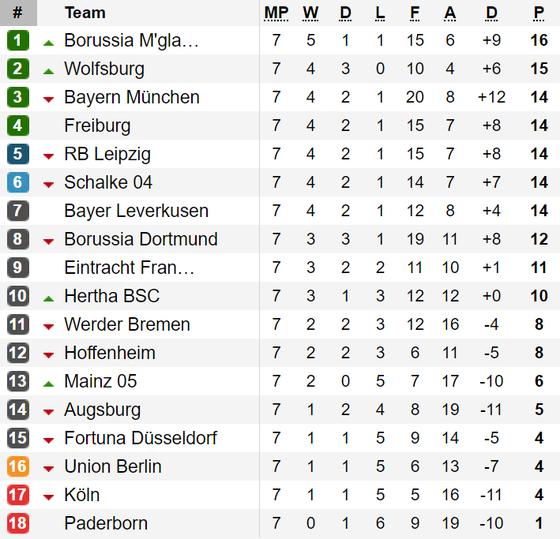 Kết quả, bảng xếp hạng Serie A, Bundesliga, Ligue 1 (đêm 6, rạng sáng 7-10) ảnh 2