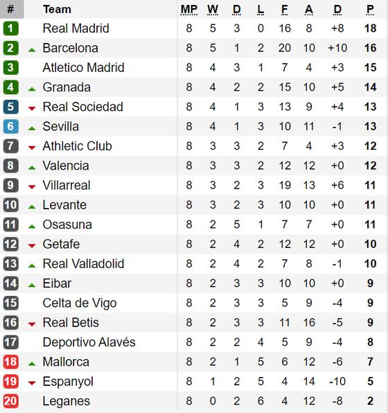 Kết quả, bảng xếp hạng vòng 8 - La Liga: Barcelona lên ngôi nhì ảnh 1