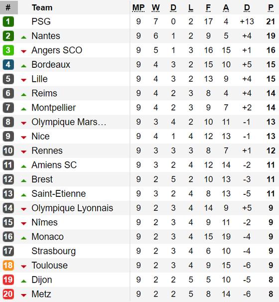Kết quả, bảng xếp hạng Serie A, Bundesliga, Ligue 1 (đêm 6, rạng sáng 7-10) ảnh 3