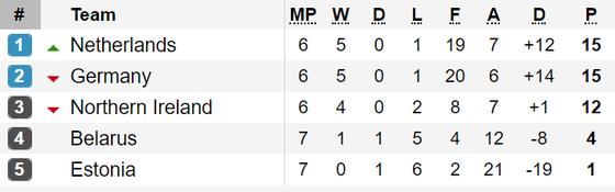 Kết quả, bảng xếp hạng vòng loại EURO 2020: Đức, Hà Lan, Bỉ cùng thắng ảnh 1