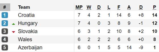 Kết quả, bảng xếp hạng vòng loại EURO 2020: Đức, Hà Lan, Bỉ cùng thắng ảnh 2