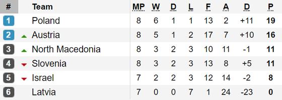Kết quả, bảng xếp hạng vòng loại EURO 2020: Đức, Hà Lan, Bỉ cùng thắng ảnh 3