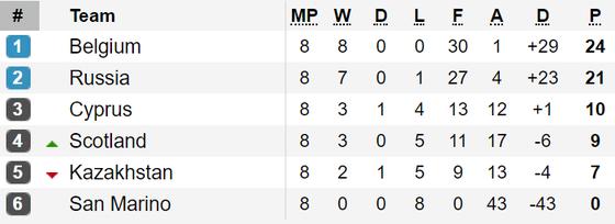 Kết quả, bảng xếp hạng vòng loại EURO 2020: Đức, Hà Lan, Bỉ cùng thắng ảnh 4