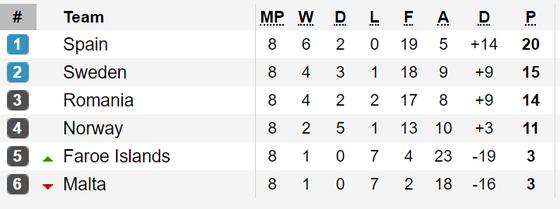Vòng loại EURO 2020: Tây Ban Nha suýt thua Thụy Điển, Italia thắng đậm ảnh 2