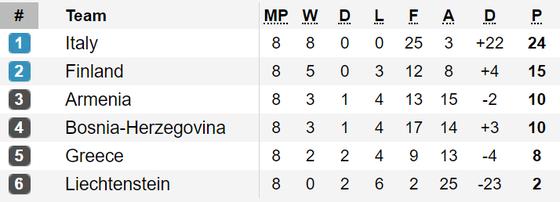 Vòng loại EURO 2020: Tây Ban Nha suýt thua Thụy Điển, Italia thắng đậm ảnh 4