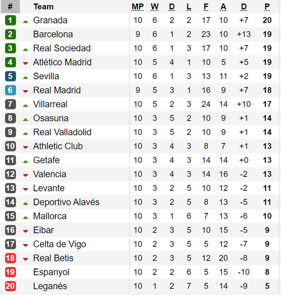 Kết quả, bảng xếp hạng La Liga và Serie A (ngày 28-10) ảnh 1