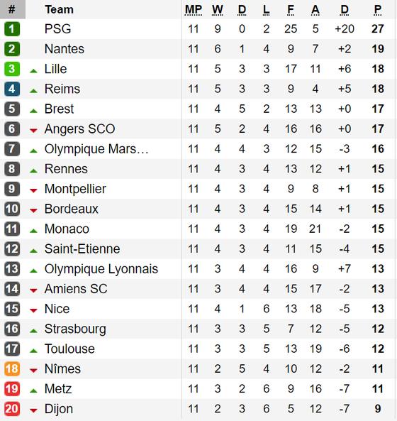 Kết quả, bảng xếp hạng Bundesliga và Ligue 1 (rạng sáng 28-10) ảnh 2