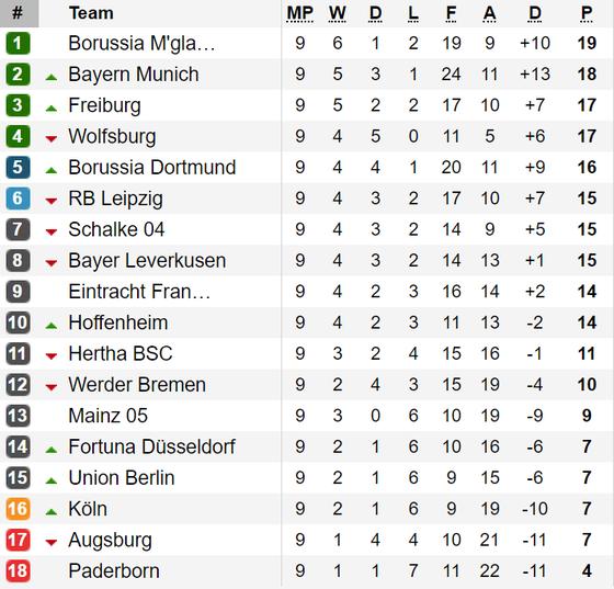 Kết quả, bảng xếp hạng Bundesliga và Ligue 1 (rạng sáng 28-10) ảnh 1