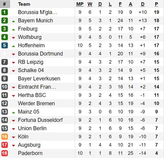 Bảng xếp hạng và lịch thi đấu vòng 10 - Bundesliga 2019-2020  ảnh 2