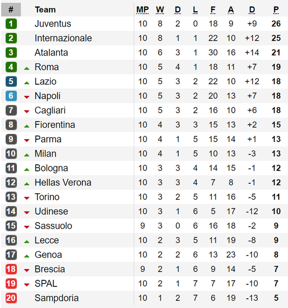 Vòng 10-Serie A 2019-2020: Đại chiến AS Roma - Napoli ảnh 2