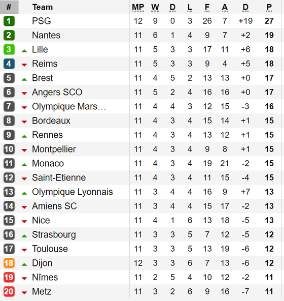 Paris Saint-Germain thua bẽ mặt trước đội xếp cuối bảng Dijon ảnh 1
