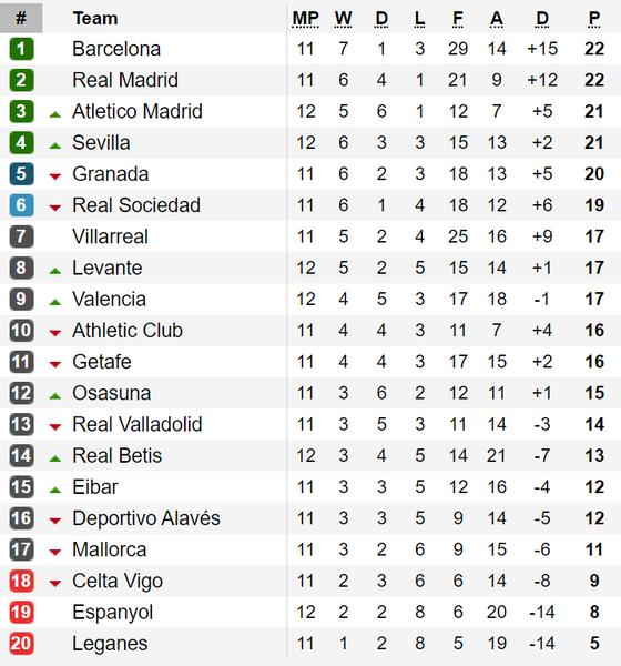 Cú sốc tại vòng 12 - La Liga: Barcelona gục ngã trước Levante, Real Madrid bị Real Betis cầm chân ảnh 2
