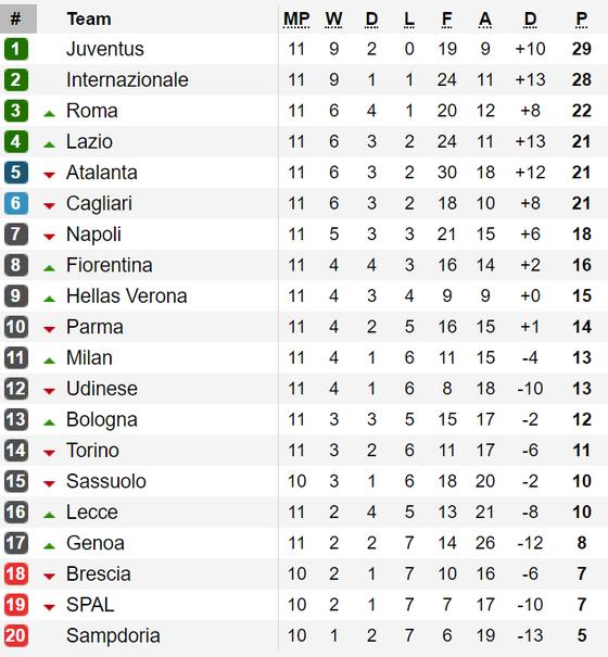 Bảng xếp hạng vòng 11 - Serie A: Juventus trở lại ngôi đầu ảnh 1