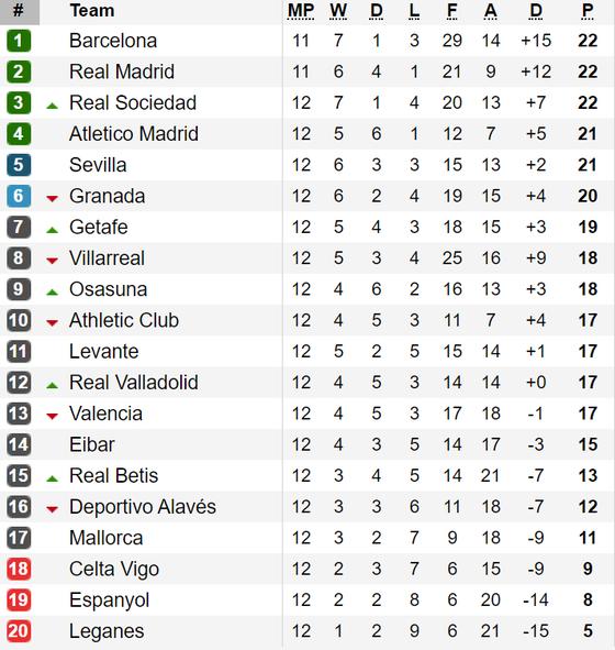 Bảng xếp hạng vòng vòng 12-La Liga: Real Sociedad ngang điểm với Barcelona và Real Madrid ảnh 1
