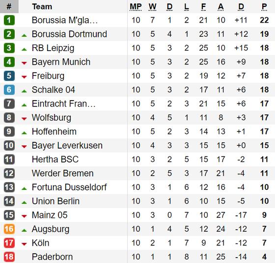 Bảng xếp hạng vòng 10-Bundesliga: Bayern Munich thảm bại, Mönchengladbach tiếp tục dẫn đầu ảnh 1