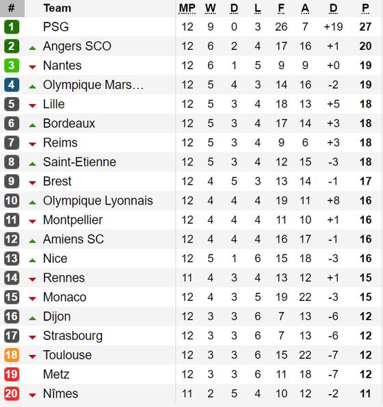 Bảng xếp hạng, kết quả vòng 12 - Ligue 1: Thắng Paris Saint Germain, Dijon tạm thoát nhóm rớt hạng ảnh 1