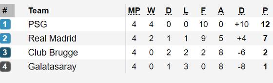 Champions League: Real Madrid đại thắng Galatasaray ảnh 1