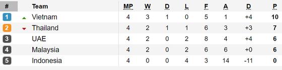 Xếp hạng bảng G - vòng loại World Cup 2022: Việt Nam vươn lên ngôi đầu ảnh 1