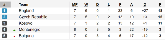 Bảng xếp hạng vòng loại EURO 2020 (rạng sáng 15-11) ảnh 1