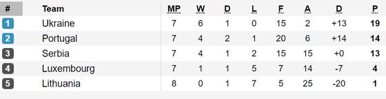 Bảng xếp hạng vòng loại EURO 2020 (rạng sáng 15-11) ảnh 2