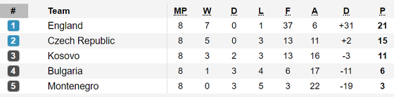 Xếp hạng bảng A và H - vòng loại EURO 2020 (ngày 17-11) ảnh 1