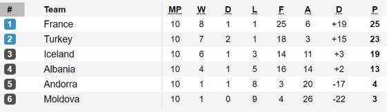 Xếp hạng bảng A và H - vòng loại EURO 2020 (ngày 17-11) ảnh 2