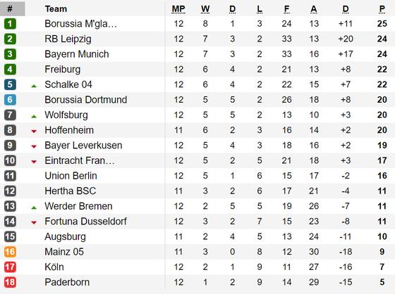 """Kết quả vòng 12-Bundesliga: """"Hùm xám"""" Bayern và Leipzig thẳng tiến ảnh 1"""