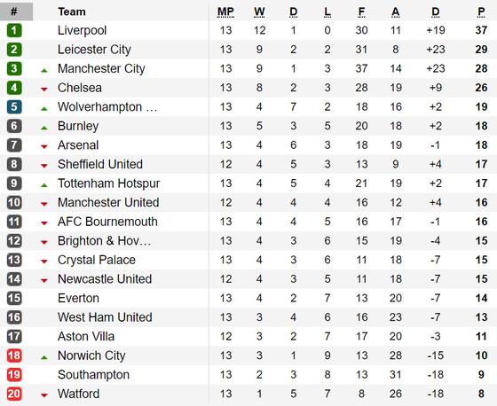 Đánh bại Chelsea, Manchester City tiếp tục bám đuổi Liverpool ảnh 2