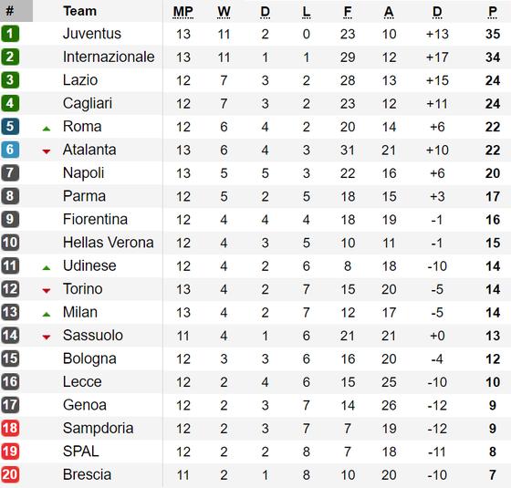 Bảng xếp hạng vòng 13-Serie A: Juventus và Inter Milan cùng thắng ảnh 1