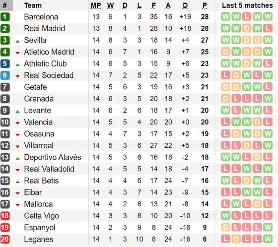 Bảng xếp hạng, kết quả vòng 14-La Liga: Sevilla vào tốp 3 ảnh 1