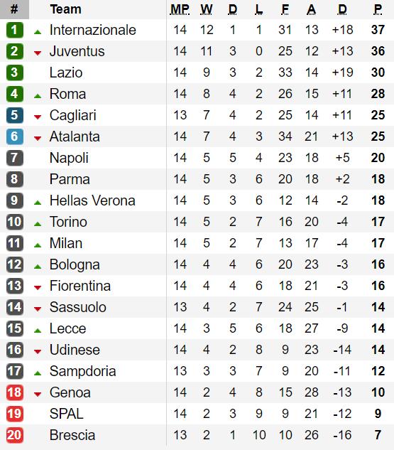 Bảng xếp hạng các giải Serie A, Bundesliga, Ligue 1 (ngày 2-12) ảnh 1