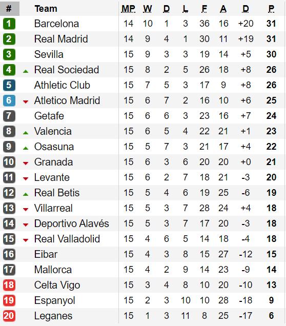 Bảng xếp hạng vòng 15-La Liga: Barcelona giành lại ngôi đầu ảnh 1