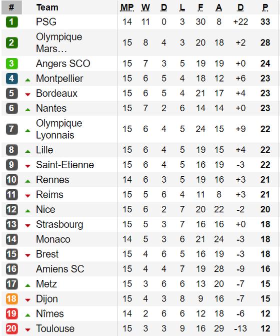 Bảng xếp hạng các giải Serie A, Bundesliga, Ligue 1 (ngày 2-12) ảnh 3