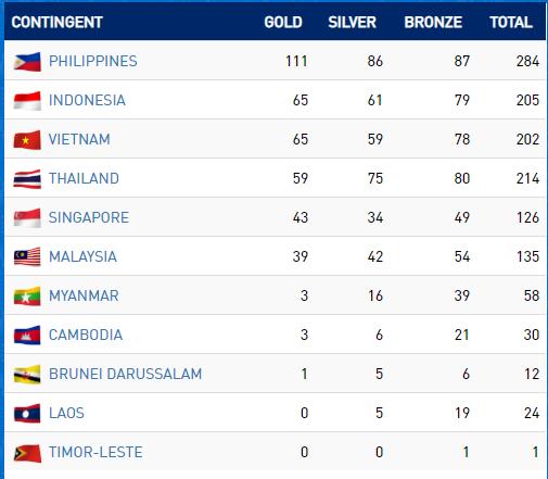 Ngày 8-12, Việt Nam đã có 65 HCV, xếp thứ 3 trên bảng tổng sắp huy chương SEA Games 30 ảnh 1