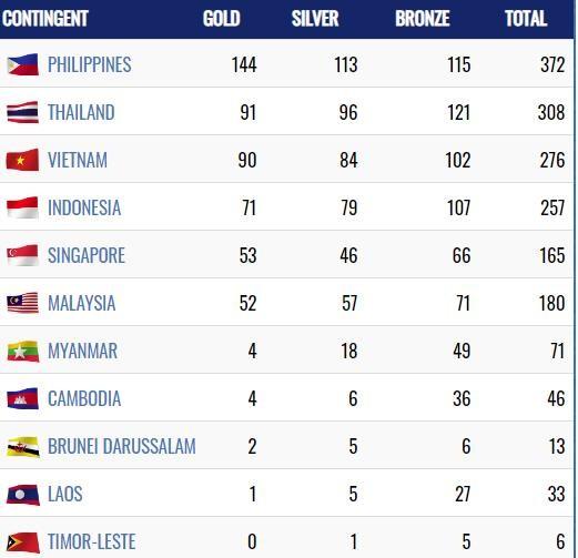 Đoàn Việt Nam đã có 90 HCV, đứng thứ ba trên Bảng tổng sắp huy chương SEA Games 30 ảnh 1