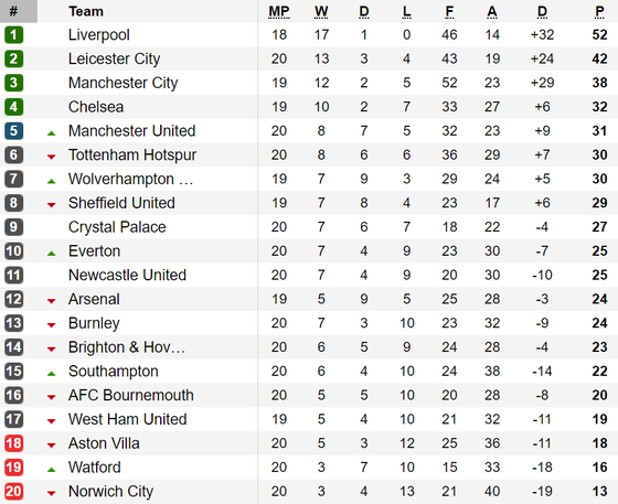 Bảng xếp hạng vòng 20-Ngoại hạng Anh: Thắng Burnley 2 - 0, Manchester United trở lại tốp 5 ảnh 1