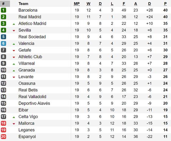 Bảng xếp hạng vòng 19 - La Liga 2019-2020: Real Madrid bằng điểm với Barcelona ảnh 1