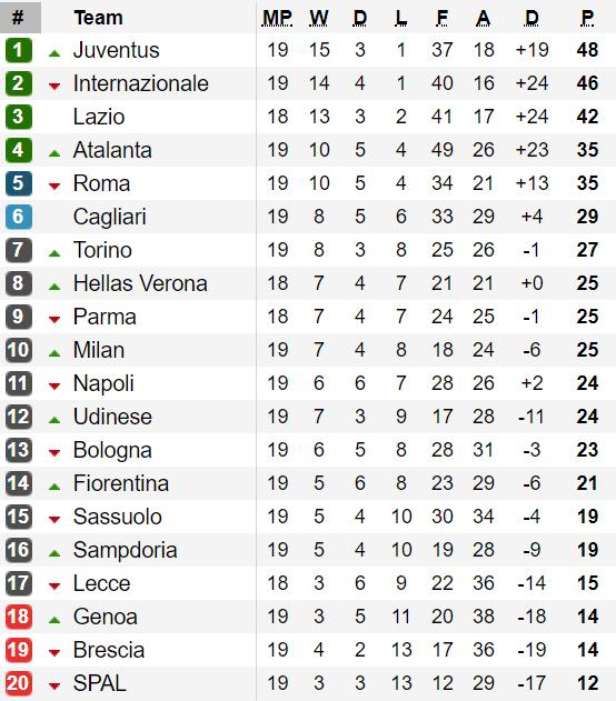 Bảng xếp hạng vòng 19 - Serie A 2020: Juventus nới rộng khoảng cách với Inter Milan ảnh 1